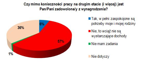 Warunki pracy pielęgniarek i położnych cz.2