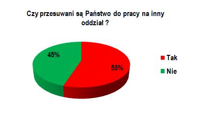 Warunki pracy pielęgniarek i położnych cz.3